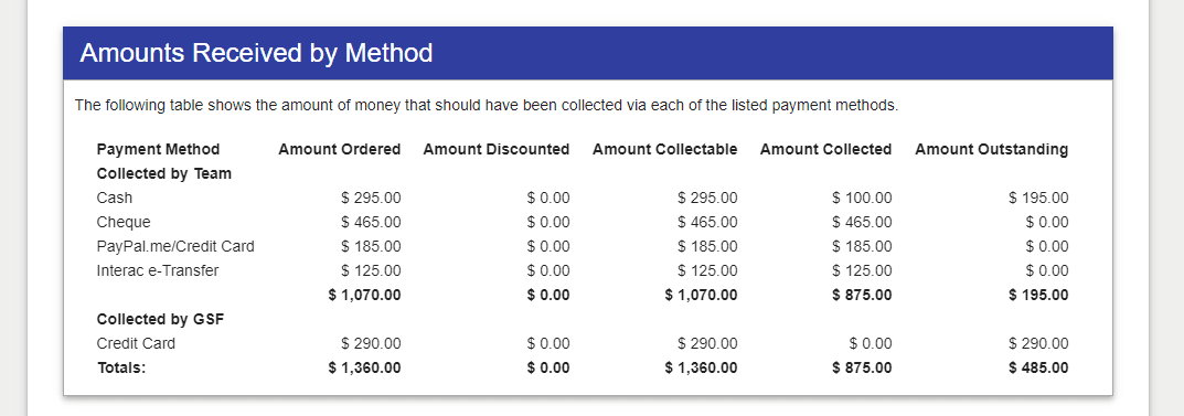 A screenshot of the amounts recievd by payment that the coordinator has access to on the team website page.